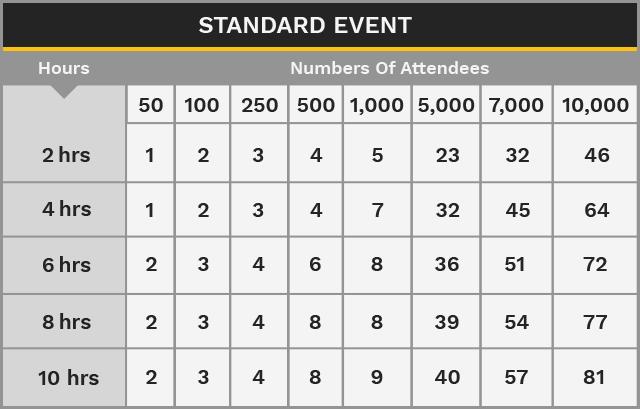 standard event attendee chart